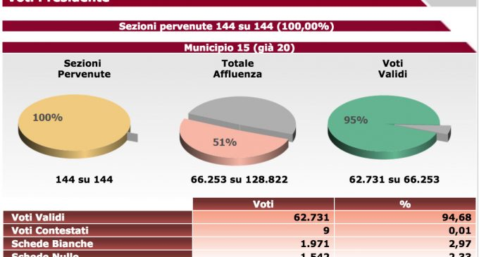 M5S al ballottaggio con Daniele Torquati Municipio XV