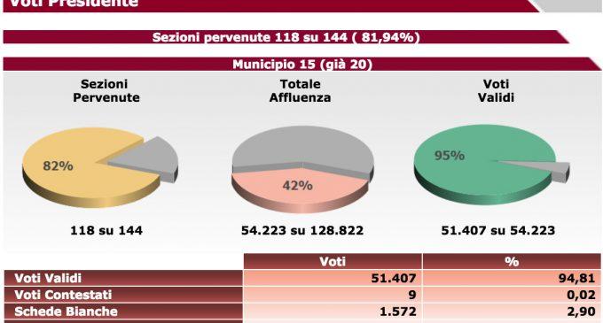 Elezioni Amministrative 2016 Presidente Municipio XV – Sezioni 118 su 144
